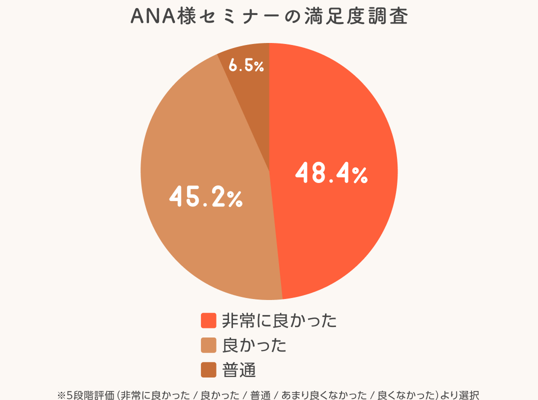 ANA様セミナーの満足度調査 非常に良かった:48.4%、良かった:45.2%、普通:6.5% 注:5段階評価(非常に良かった、良かった、普通、あまり良くなかった、良くなかった)より選択